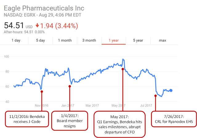 Eagle Pharmaceuticals: Strong Upside Potential Despite Recent Heatstroke Stumble