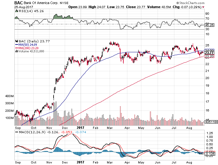 Bank of America Corporation (BAC) Makes An Interesting Case Right Now