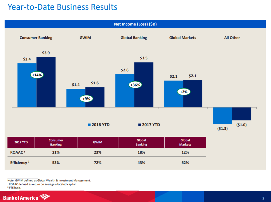 Bank of America Corporation (BAC): What ABR Says? Buy, Sell or Hold