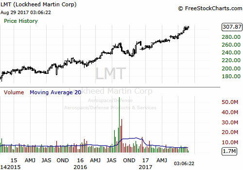 LMT weekly