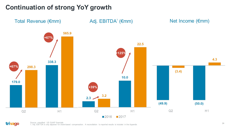 Trivago Rev And EBITDA Growth