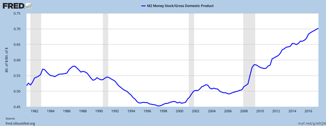 M2 as % of GDP