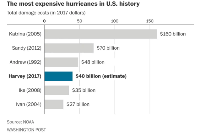 Most Expensive US Hurricanes