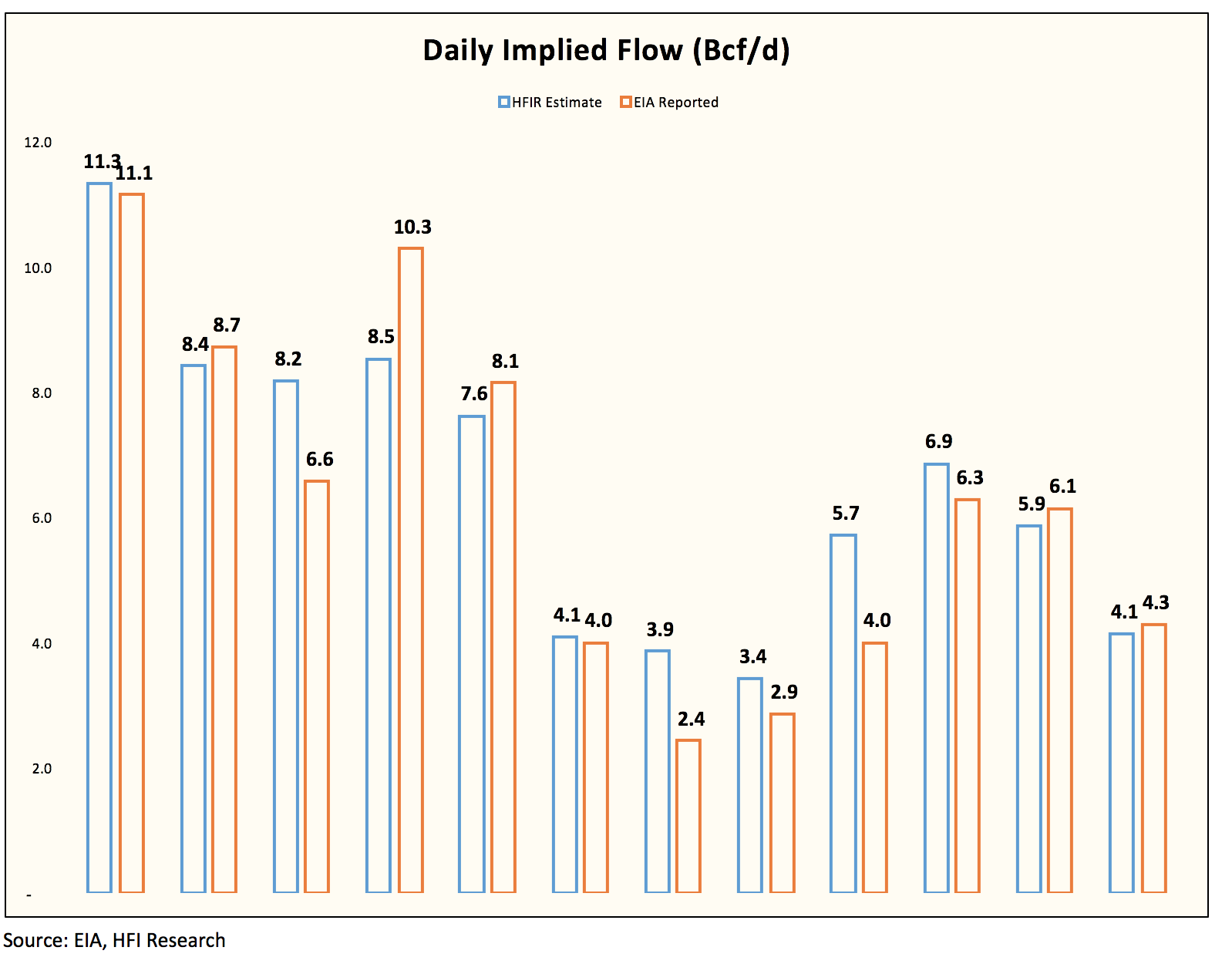 Weekly natural gas storage report seeking alpha looking at the implied flow chart this week matched up to what we were seeing in our natural gas storage report from last week we said that the stale geenschuldenfo Choice Image
