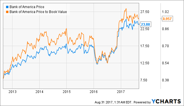 Depth Technical Analysis: Bank of America Corporation (BAC), Drive Shack Inc. (DS)