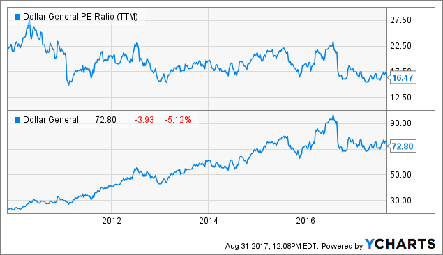 Dollar Tree, Inc. (NASDAQ:DLTR) Trading Down - Short Interest increased by 7.28%