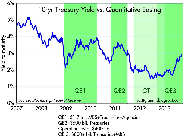 The Impact of Quantitative Easing on the Economy