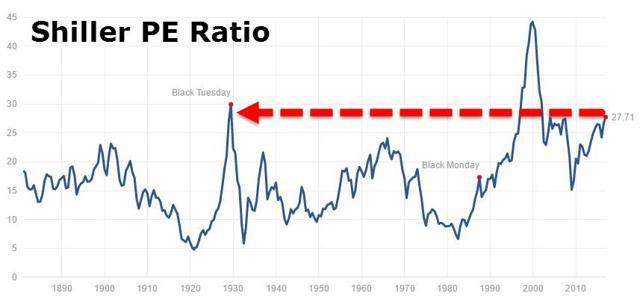 CAPE Ratio