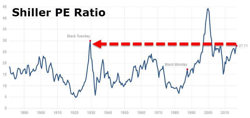 As documented in Bunn & Shiller () and Jivraj and Shiller (), changes in corporate payout policy (i. e. share repurchases rather than dividends have now become a dominant approach in the United States for cash distribution to shareholders) may affect the level of the CAPE ratio through changing the growth rate of earnings per share. This subsequently may affect the average of the real.