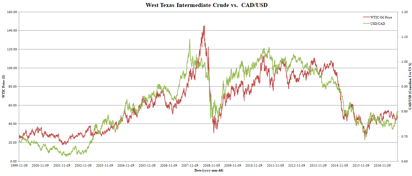 The Cad Usd Cross To Lead Oil Prices