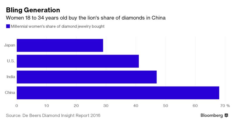 De Beers China Catalyst Anglo American Plc Adr Otcmktsaauky