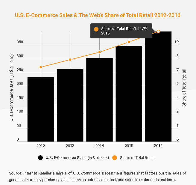 with online sales representing just 117 of total us retail sales there is considerable room for growth in americas e commerce industry going forward