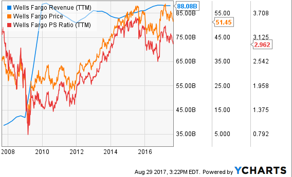 Dodge & Cox Continues to Hold Position in Wells Fargo & Co