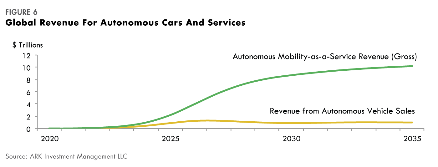 Self Driving Car Investment Opportunities