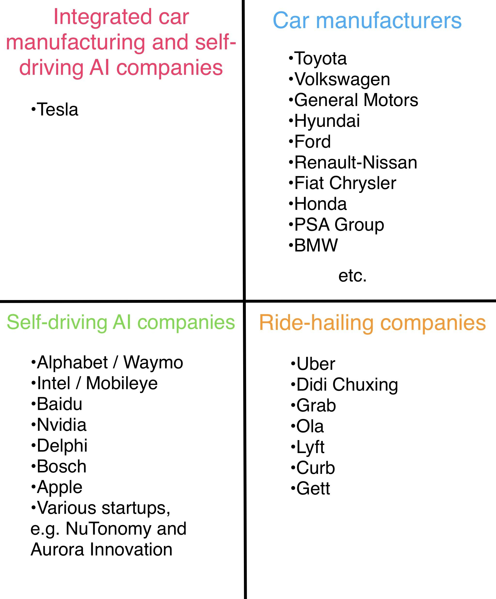 Self-Driving: The Companies That Will Win (And Lose