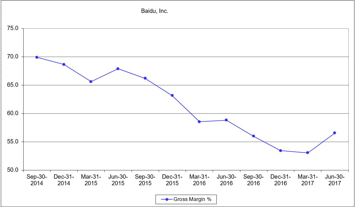 Baidu Stock Quote Baidu China's Top Internet Firm  Baidu Incnasdaqbidu