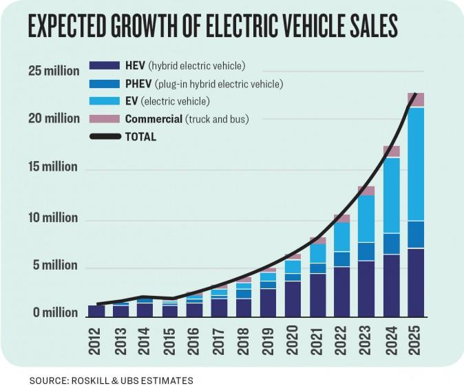 Expected Growth Of Electric Vehicles Roskill And Ubs Estimates