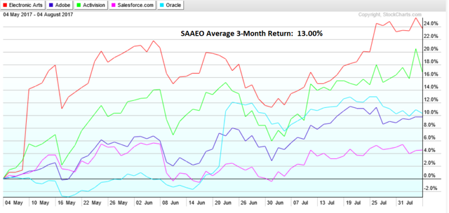 SAAEO 3-Month Performance