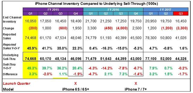 iPhone Channel Inventory