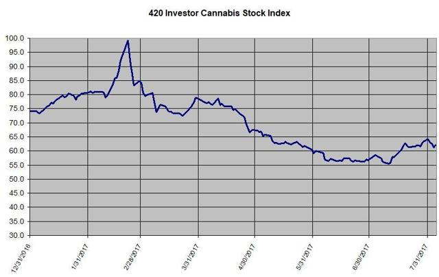 420 Investor Cannabis Stock Index
