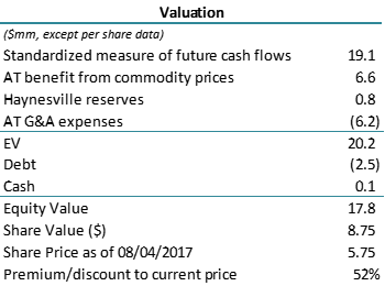 Mexco Energy Trades At Discount To Value Of Proved Reserves With