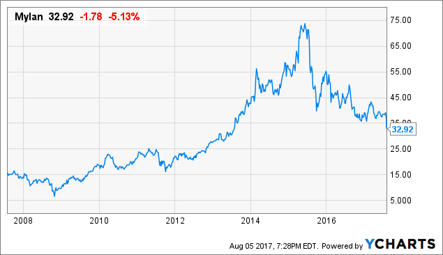 Teva And The Other Generics Stocks: Fair Value Discussion