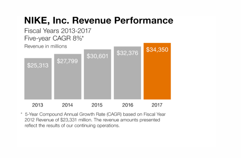 Nike Sets A Fast Pace For Dividend Growth - NIKE bca6aabd20a9