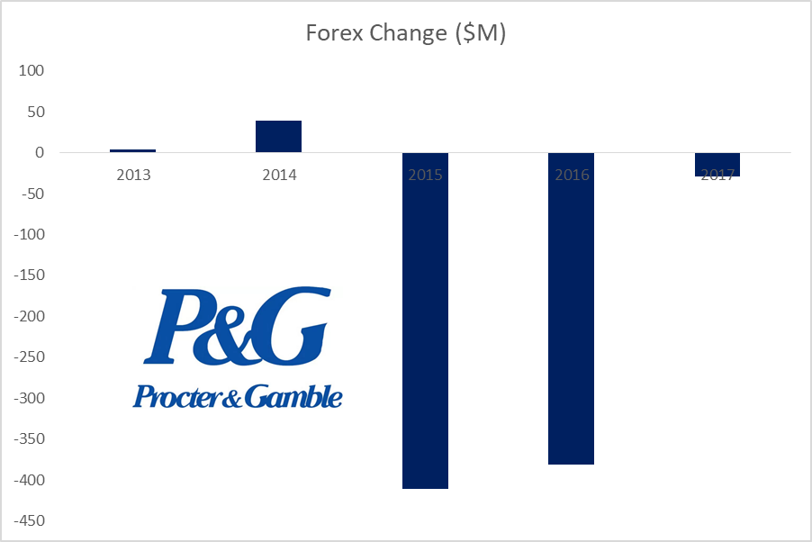 The Procter & Gamble Company (PG) Stock in the Investor Spotlight