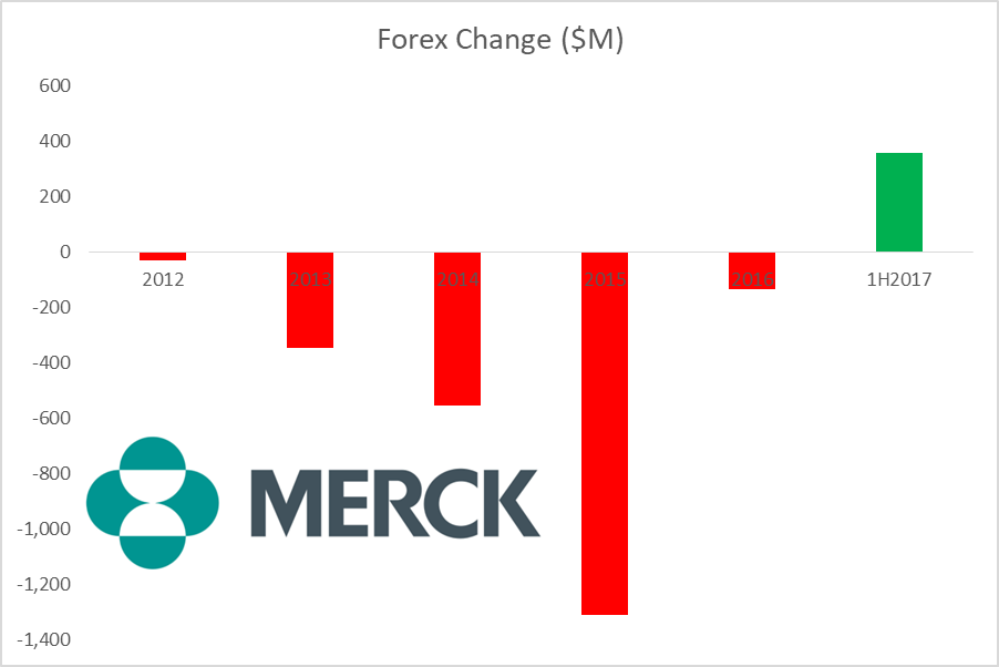 The Merck & Company, Inc. (MRK) Shares Bought by Private Bank & Trust Co