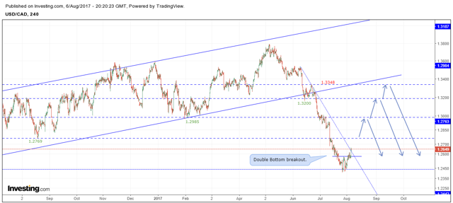 Daily Chart - USDCAD