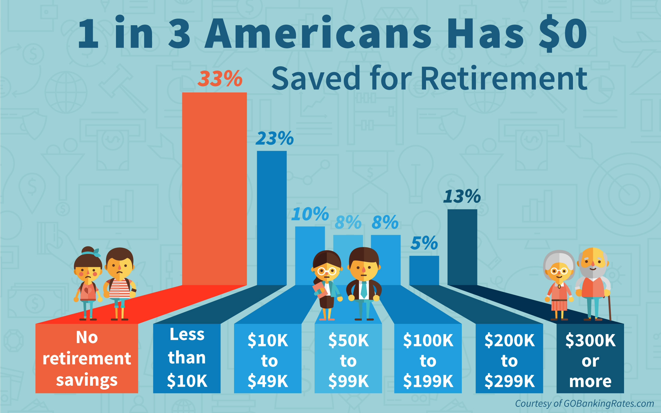 Retirement Crisis It S As Simple As Not Saving Enough