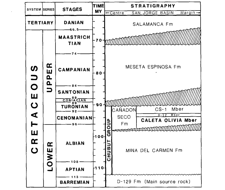 Pentanova energy the next supernova in the oil patch pentanova table 3 stratigraphy of the san jorge basin after anchangelsky et al buycottarizona Gallery