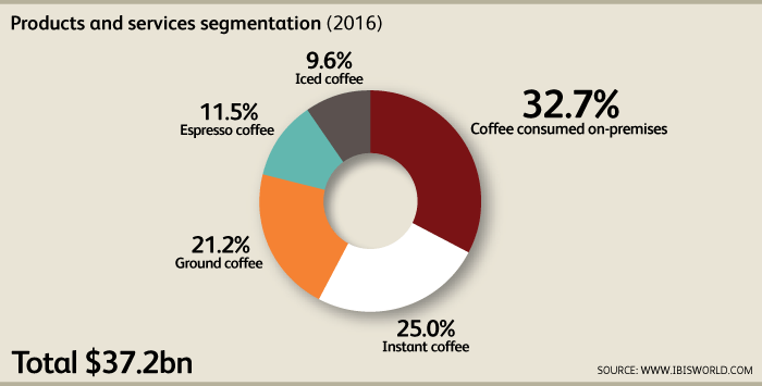 segmentation targeting positioning of starbucks In the market-segmentation retail market segmentation process (with strategies involve the total segmentation – targeting – positioning.