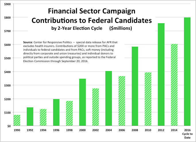 political campaigns finance and corruption The libertarian solution to campaign-finance corruption the answer to all this political corruption and president of the future of freedom foundation.