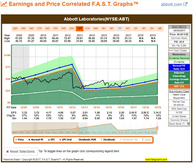 ABT 10YR FAST Graph