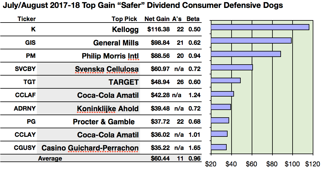 Kellogg Tops Analyst Safer Dividend Consumer Defensive Gains Cast