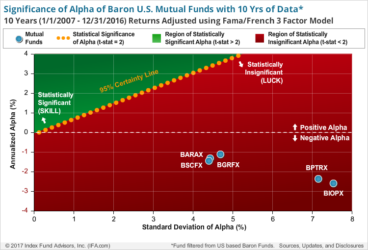 Baron Funds A Deeper Look At The Performance Seeking Alpha