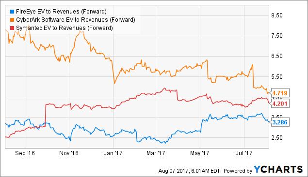 FireEye: Regaining Market Share - FireEye, Inc  (NASDAQ:FEYE