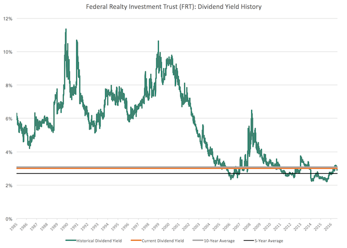 The Newest Dividend King: Federal Realty Investment Trust - Federal