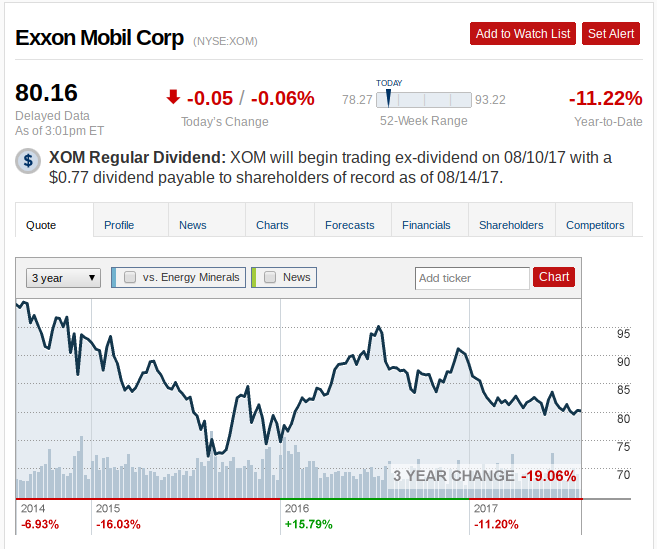 Exxon Mobil Corporation (NYSE:XOM) Trading Down - Insiders Are Selling