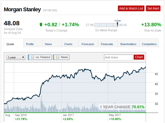 Analytical Preview of Morgan Stanley (MS)