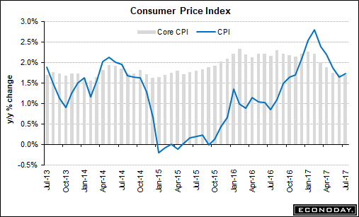 Experts predict inflation peak as CPI remains at 2