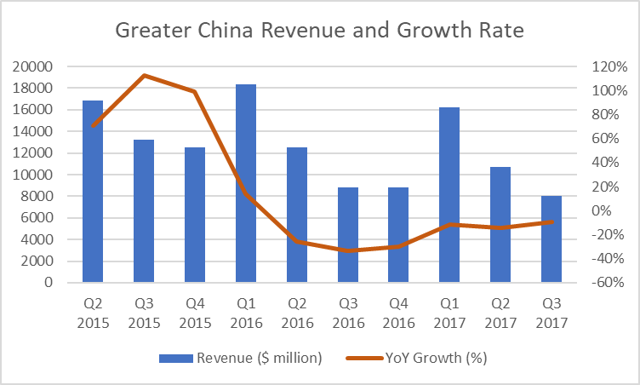 Will Apple's Revenue Turn Around In Greater China? - Apple Inc. (NASDAQ:AAPL) | Seeking Alpha