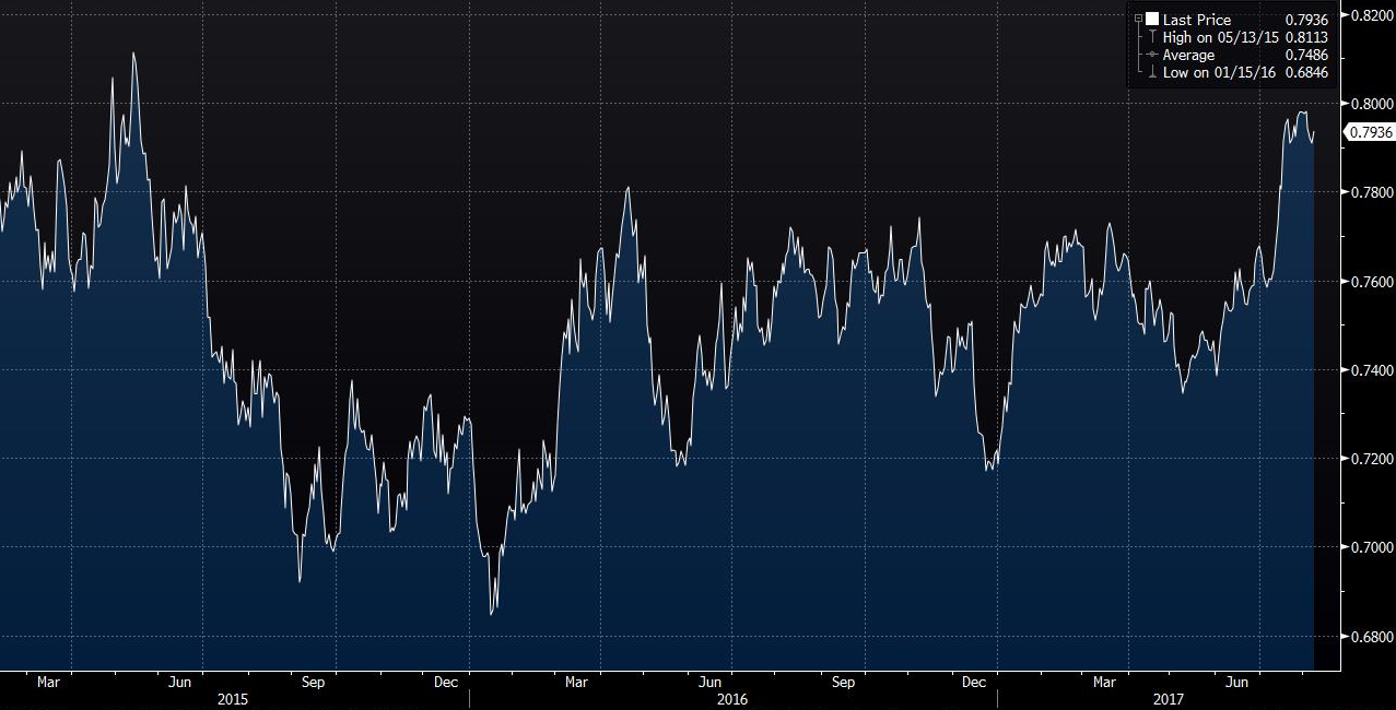 Why Is Shorting The AUD Vs. The USD A Good Idea? | Seeking Alpha