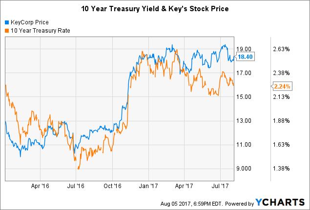Key Bank Stock Quote Amazing Keycorp Analyzing The Impressive Income Growth  Keycorp Nyse