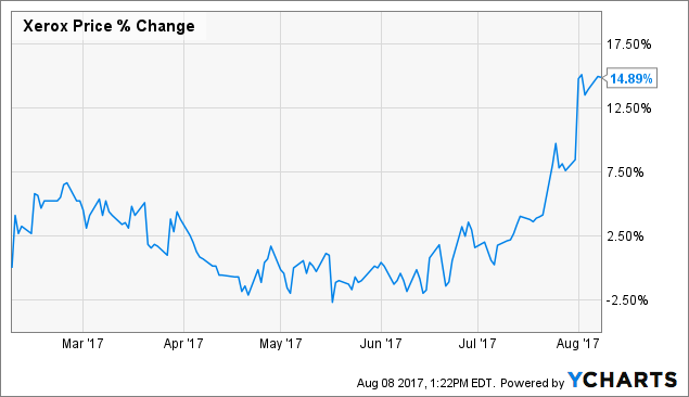 Xerox Corporation (XRX) Receives New Coverage from Analysts at Loop Capital