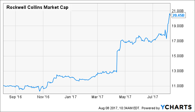Research Analysis of Rockwell Collins Inc. (COL)
