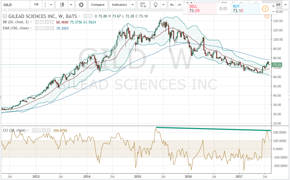 Brokerages Set Gilead Sciences, Inc. (NASDAQ:GILD) Target Price at $79.79