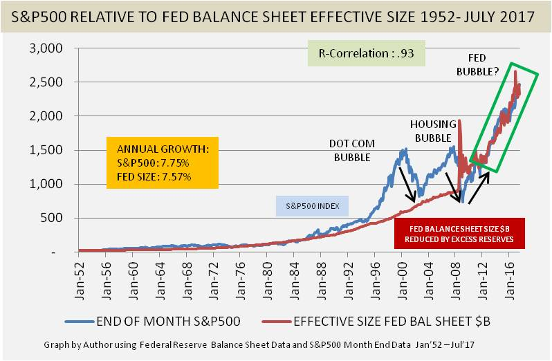 the federal reserves response in the economic bubble Between 2001 and 2004, the federal reserve injected new credit into the economy, pushing interest rates to their lowest level since the late 1970s as a result, the economy was booming just a few.