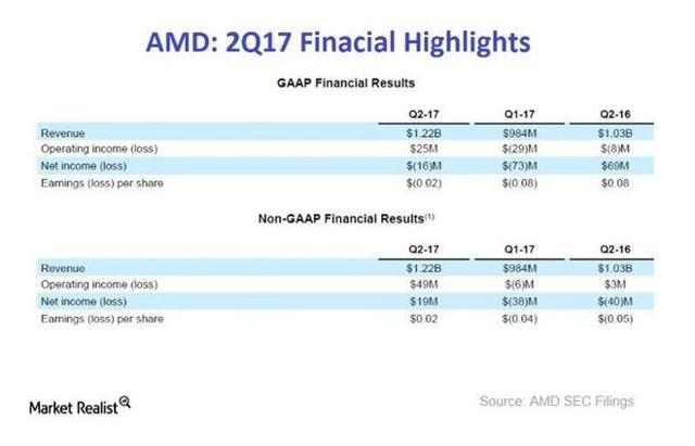 AMD Reports Second Quarter 2017 Financial Results